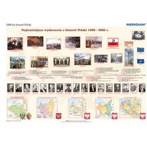 1000 lat historii Polski - dziedzictwo narodowe (1800-2008) - tablica ścienna