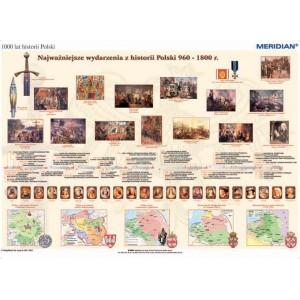 1000 lat historii Polski - dziedzictwo narodowe (960-1800) - tablica ścienna