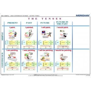 The Simple and Continous Tenses - Active Voice - tablica ścienna