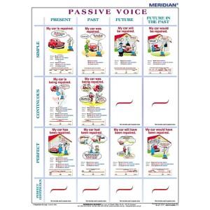 The tenses passive voice - tablica ścienna