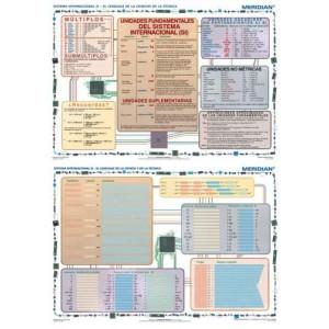 Sistema Internacional SI - El Lenguaje de la Ciencia y de la Tec - tablica ścienna
